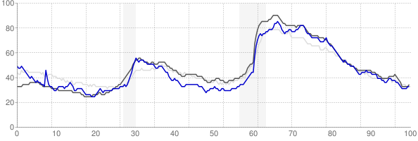 Wilmington, North Carolina monthly unemployment rate chart